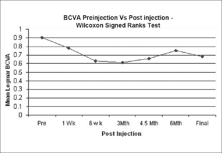 Figure 1: Changes in BCVA over the study period (BCVA = best corrected visual acuity)