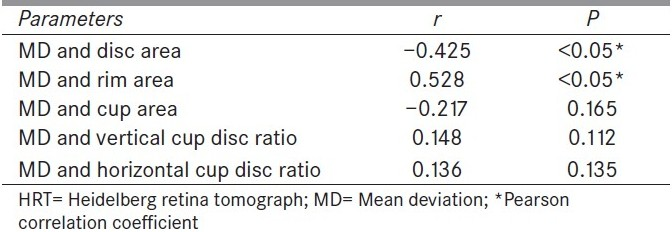 Table 4 :Correlation coefficients between visual field mean deviation and topographic optic nerve head parameters by HRT
