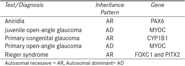 Table 1 :Inherited Glaucomas with available genetic testing[2]