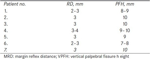 Table 2 :Postoperative improvement of MRD and VPFH