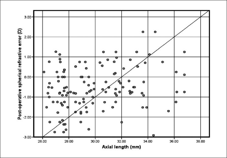 Figure 4 :Correlation between axial length and postoperative spherical refractive error (D) in the study group