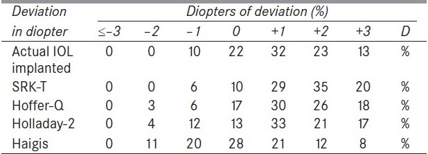 Table 3 :Deviation of refractive outcome from assumed (target) refraction in minus-IOL power group