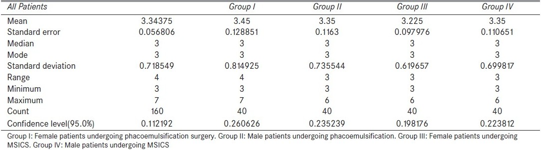 Table 3 :Descriptive statistics of surgeon's score of the subjects in the four groups