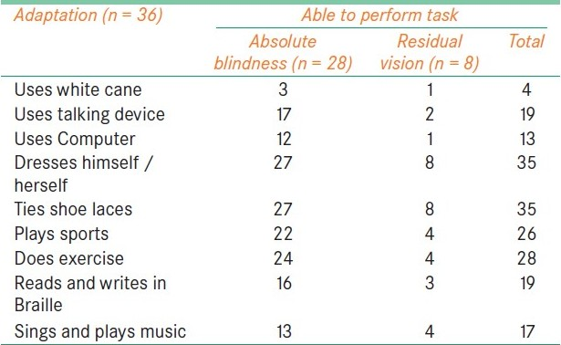 Table 1: Daily living skills and functional vision adaptations