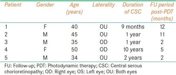 Table 1: Demographic features of patients