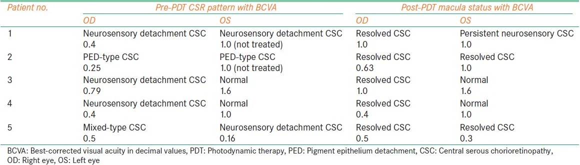 Table 2: Pre- and post-PDT macular status and BCVA in all patients