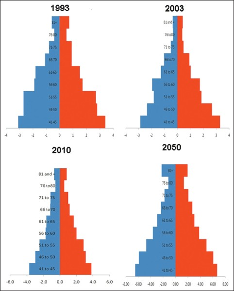 Figure 1: Omani population ≥40 years in 1993, 2003, and 2010 and the projected population in 2050. In the population pyramid, red is female and blue is male