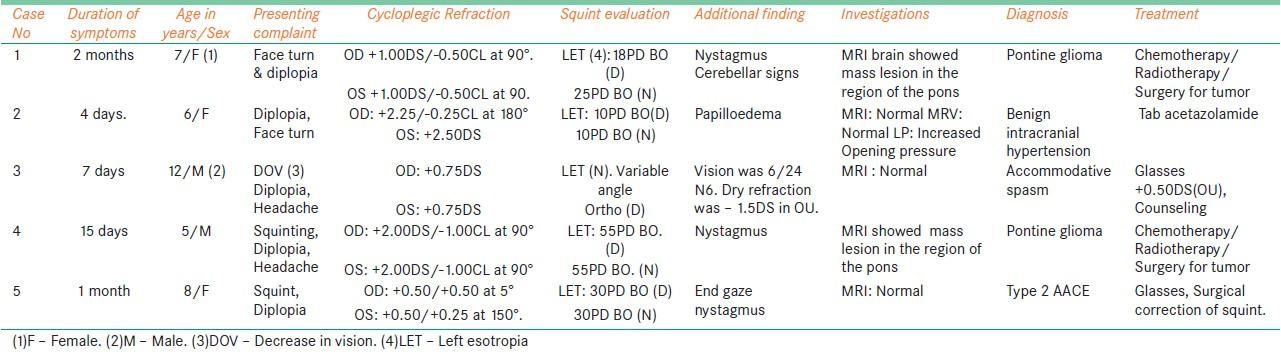 Table 1: Table showing the clinical features of the five cases with acute acquired comitant esotropia