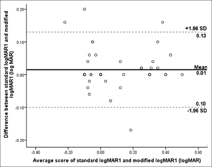 Reliability Of A Modified Logmar Distant Visual Acuity Chart For