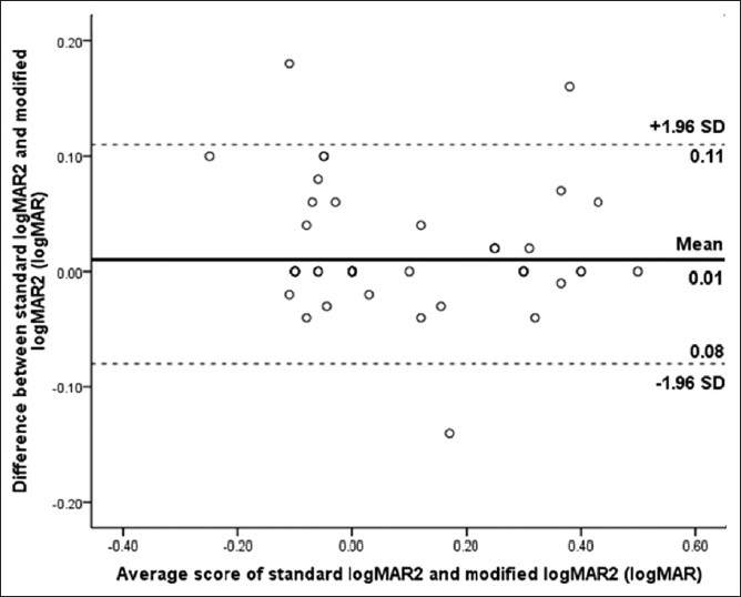 Figure 3: Differences between logMAR visual acuity scores for individual subjects obtained with the standard logMAR2 and modified logMAR2