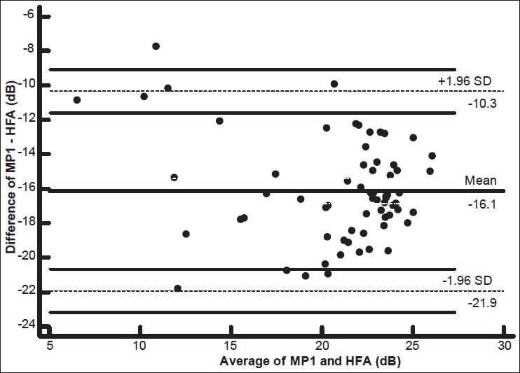 Figure 3: Bland– Altman plot of MP1 and HFA in overall subjects (average vs. difference)