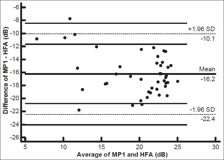 Figure 5: Bland– Altman plot of MP1 and HFA in glaucoma subjects (average vs. difference)