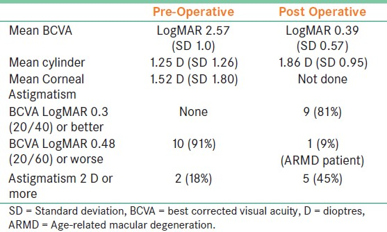 Table 1: Visual and refractive outcomes of SLICE