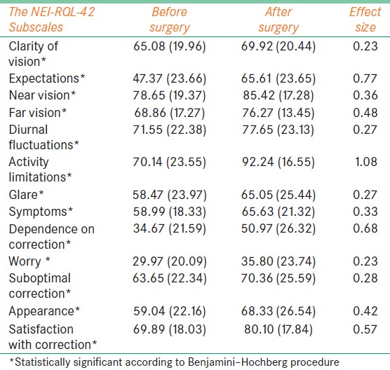 Table 5: Mean scores and mean changes in subscales of the national eye institute refractive error quality of life instrument-42 before and after surgery in patients with myopia (<i>n</i> = 63)