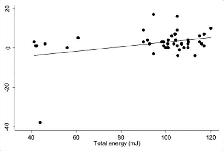 Figure 2: Scatter plot with best fit line showing relationship between total energy and intraocular pressure reduction from baseline at 24 months