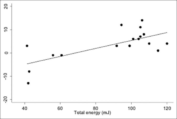 Figure 3: Scatter plot with best fit line showing relationship between total energy and intraocular pressure reduction from baseline at 36 months