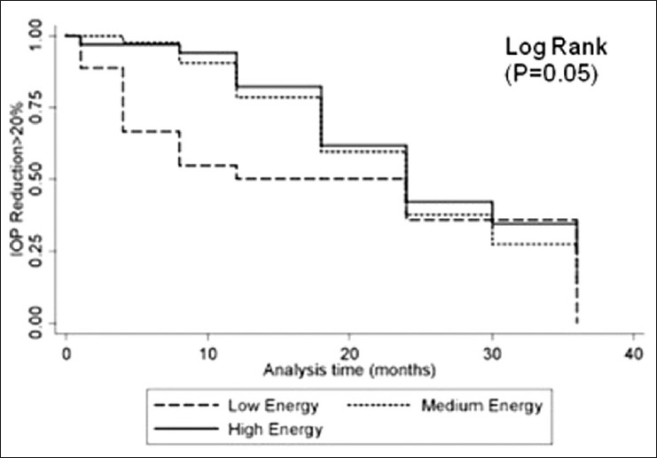 Figure 4: Kaplan-Meier analysis for intraocular pressure reduction ≥20% compared by energy treatment group. Low energy (<85 mJ), medium energy (85-105 mJ), high energy (>105 mJ)
