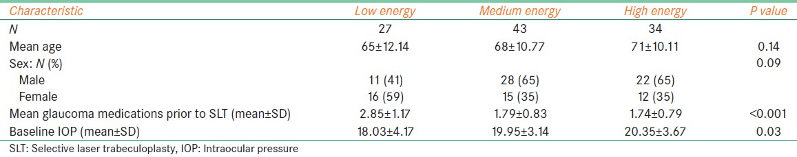 Table 1: Baseline characteristics of patients stratified by energy group