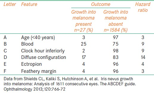 Table 3: The ABCDEF guide for factors predictive of transformation of iris nevus to iris melanoma