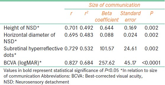Table 2: Correlation between size of the communication and various factors