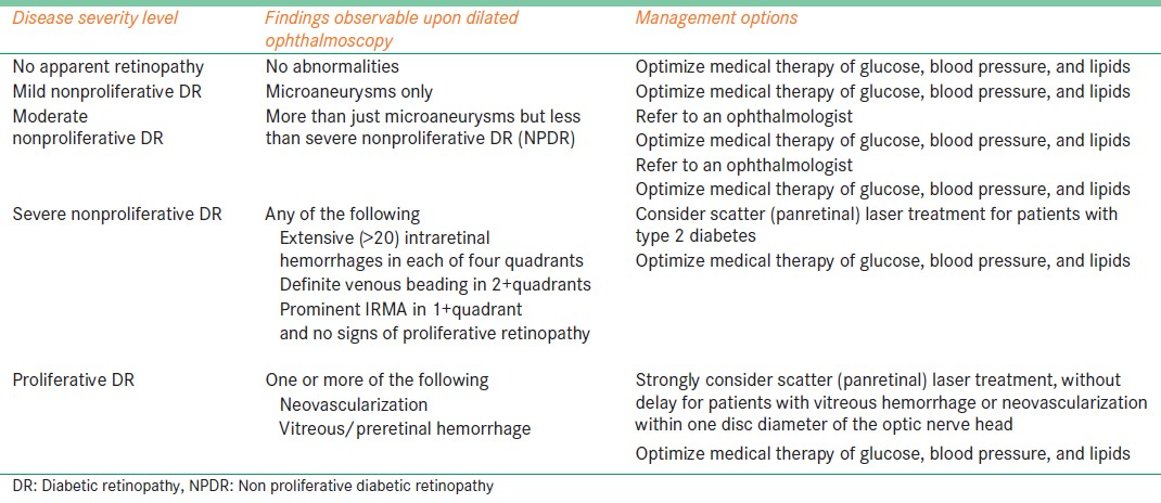 Table 1: International diabetic retinopathy disease severity scale