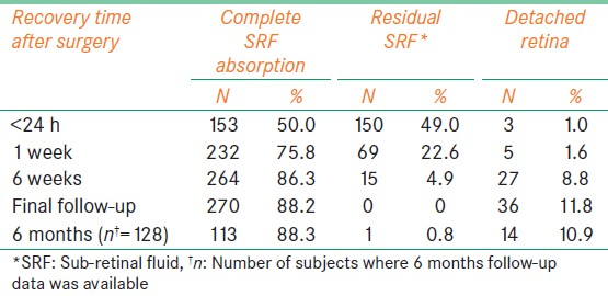 Table 3: Characteristics of subretinal fluid absorption and retinal re-attachment in relation to recovery time after treatment with non-drainage scleral buckling surgery