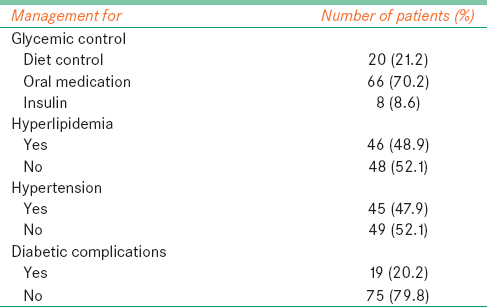 Table  1: Management mode of diabetes and its complication among diabetic staff registered at a  tertiary eye hospital