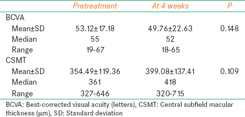 Table 2: Visual acuity and CSMT values of untreated eyes before and after ranibizumab injection
