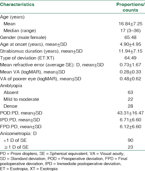 Table 1: Demographic and clinical characteristics of patients (<i>n</i>=113)