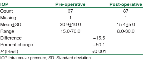 Table 2: Intraocular pressure of patients: Pre- and post-trabeculectomy