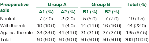 Table 4: Distribution of postoperative refractive axis among the four groups