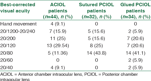 Table 2: Best-corrected visual acuity before surgical procedures
