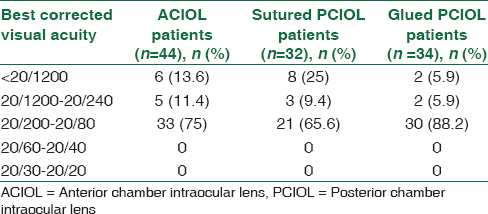 Table 3: Comparison of visual acuity at day 1 after surgical procedure