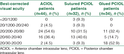 Table 4: Comparison of visual acuity 6 weeks after surgical procedure