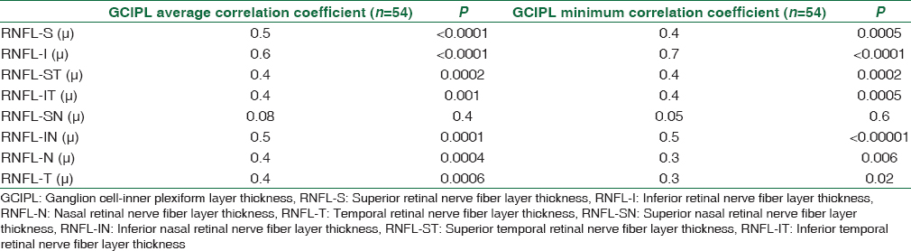 Table 3: Correlation of structural parameters including ganglion cell-inner plexiform layer and retinal nerve fiber layer thickness on spectral-domain optical coherence tomography in this study