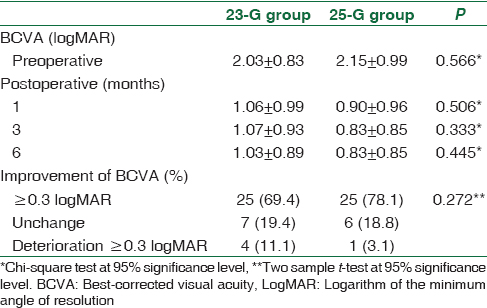 Comparison of clinical outcome between 23-G and 25-G