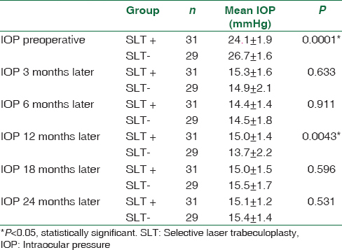 Table 1: Comparison of intraocular pressure posttrabeculectomy in uncontrolled primary open-angle glaucoma patients: Prior selective laser trabeculoplasty (SLT+) and no prior selective laser trabeculoplasty (SLT-)