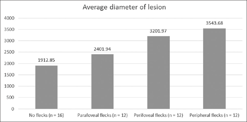 Figure 7: Average diameter of lesion in each group of flecks