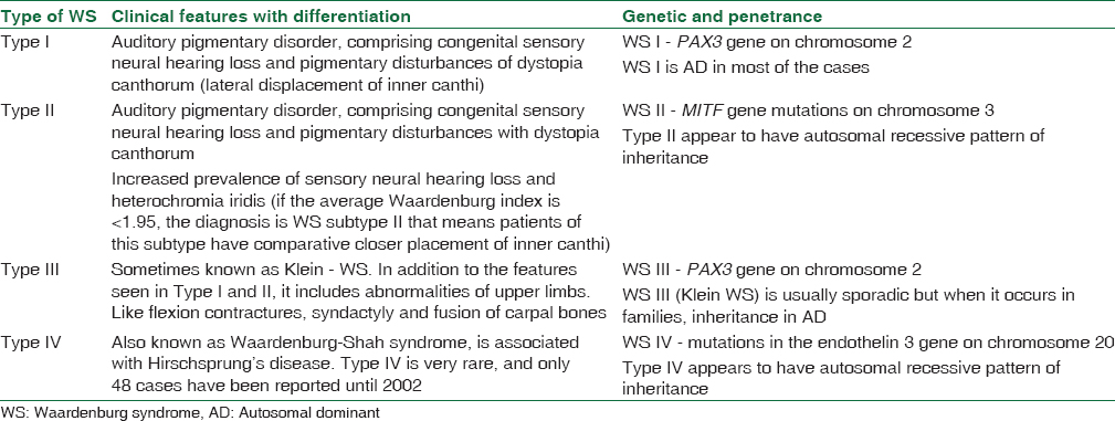 Table 2: Clinical features and differentiating features of different sub-types of Waardenburg syndrome with genetic consideration