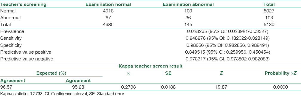 Table 1: Agreement between teacher' s screening and examination result