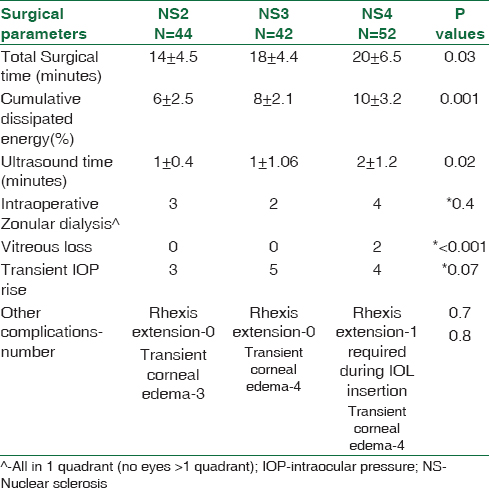Table 2: Surgical parameters in patients with pseudoexfoliation and cataract who underwent modified phaco chop technique
