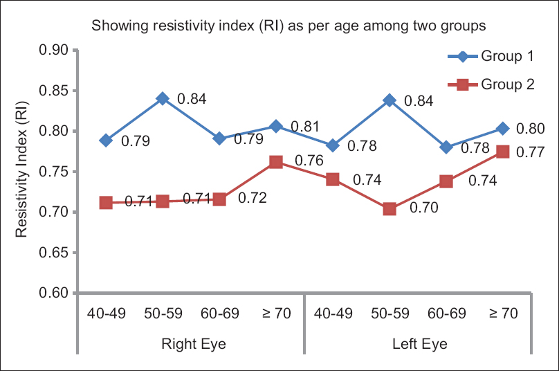 Figure 4: Age-matched resistivity index between primary open-angle glaucoma and nonglaucomatous eyes
