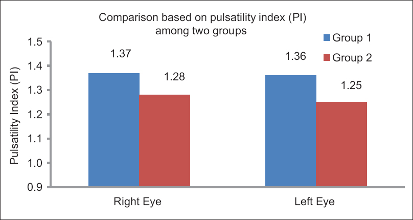 Figure 5: Pulsatility index comparison between primary open-angle glaucoma and nonglaucomatous eyes