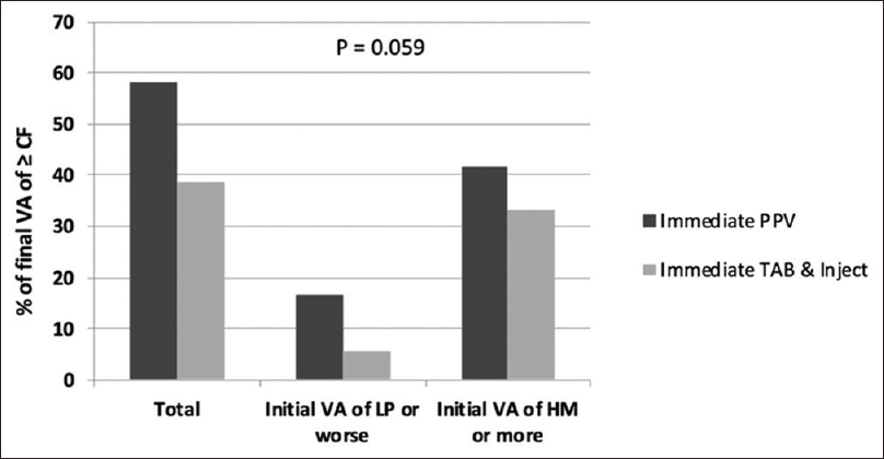 Figure 1: Effect of primary vitrectomy versus tap/injection on final visual acuity, based on the presenting visual acuity. CF: Counting fingers, HM: Hand motion, LP: Light perception, VA: Visual acuity