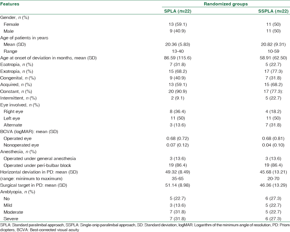 Table 1: Group-wise baseline clinical and demographic characteristics of the patients